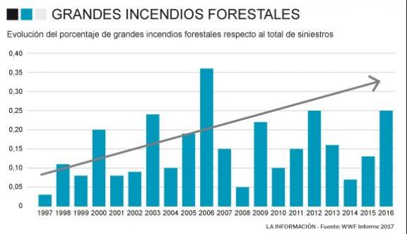 Gráfico de incendios en España