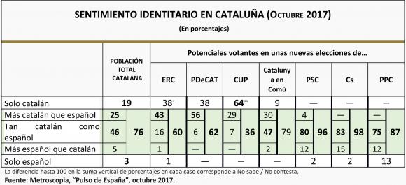 SENTIMIENTO IDENTITARIO EN CATALUÑA (Octubre 2017)
