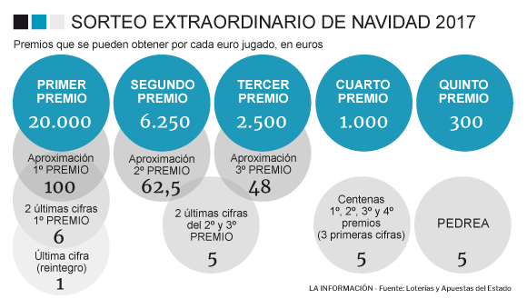 LOTERÍA DE NAVIDAD - Premios que pueden tocar por cada euro jugado ...