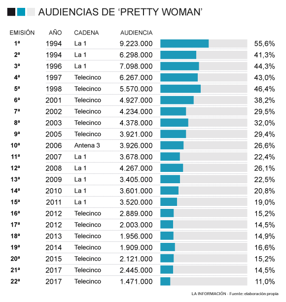 Audiencia Pretty Woman