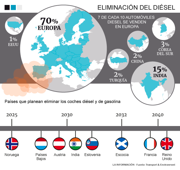 Resultado de imagen de fin del diesel gasolina europa