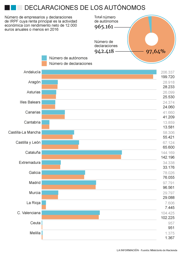 Gráfico de trabajadores autónomos.