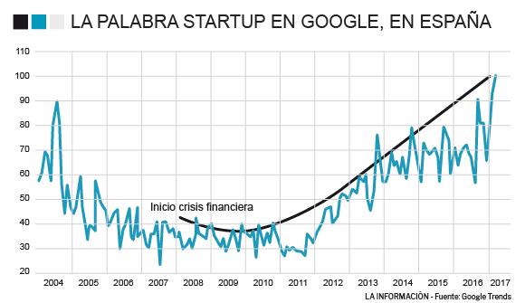 RRHH: La burbuja que viene será emprendedora: el 80% de las startup mueren en tres años