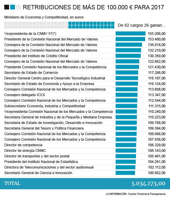 Retribuciones de Economía.