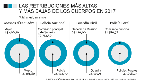 Resultado de imagen de equiparación salarial policia mossos