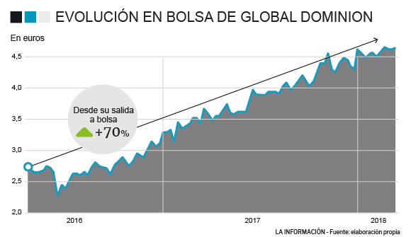Evolución de Global Dominion.