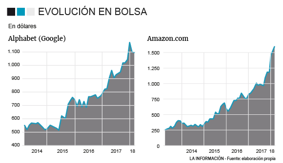 Evolución de Amazon y Google en bolsa