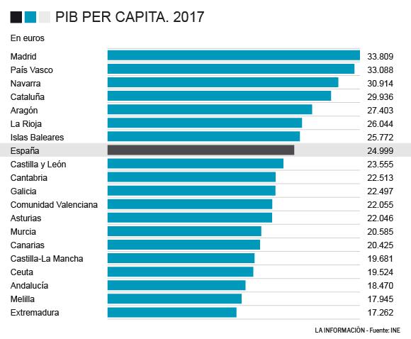 Pib Per Capita Espana Escala Al Pib Per Capita Mas Alto De Su