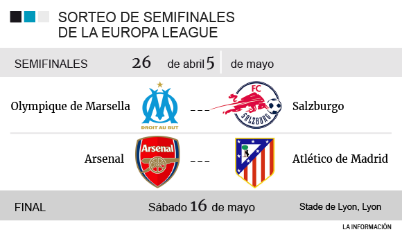 Semifinales Europa League