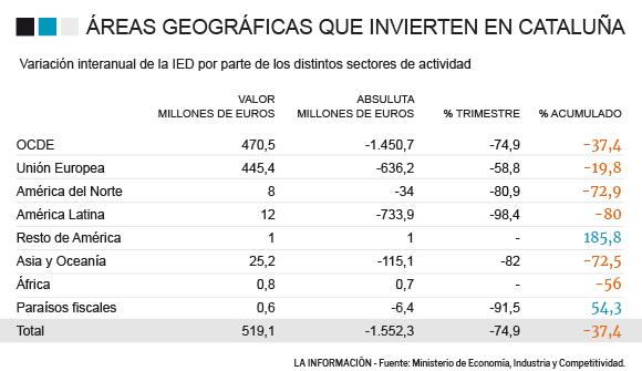 Inversiones extranjeras en Cataluña