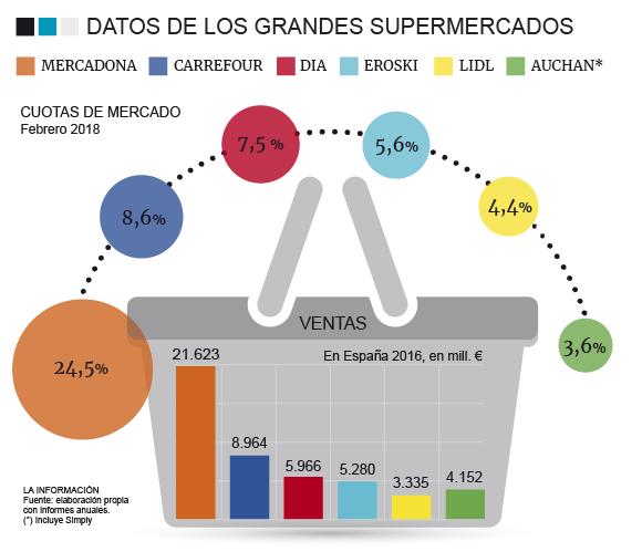 Gráfico supermercados para noticia 1 de mayo de 2018