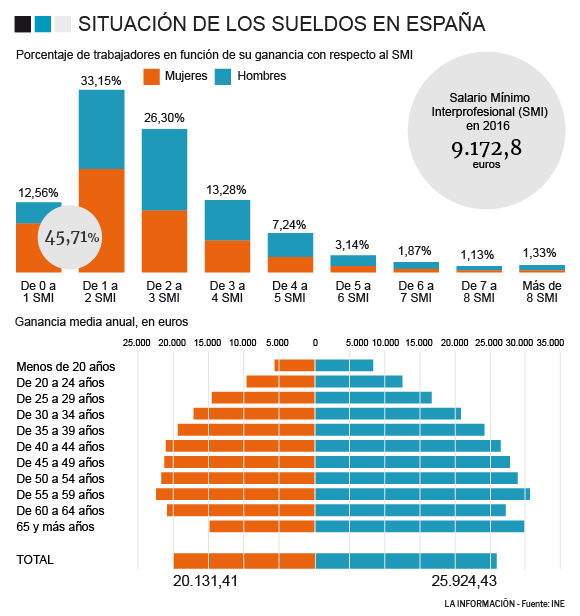 amazon salarios españa