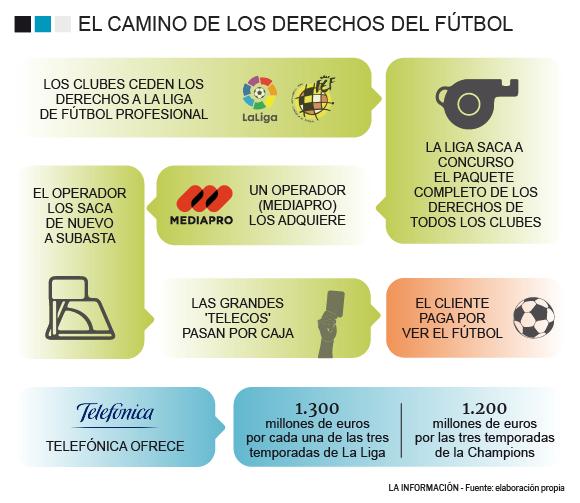 Derechos del fútbol