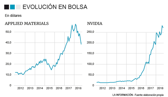 Evolución de Applied Material y Nvidia en bolsa