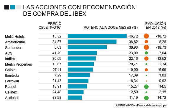 b2312b57c NOTICIAS BANCO SANTANDER - Santander, Repsol, Inditex... Una de cada ...