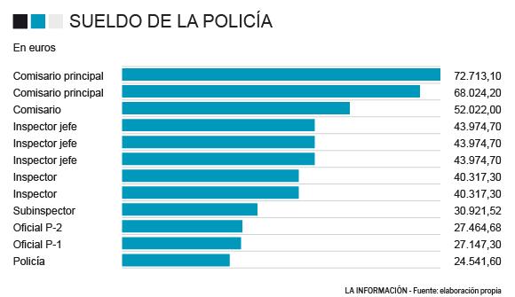 Sueldo medio en la Policía Nacional