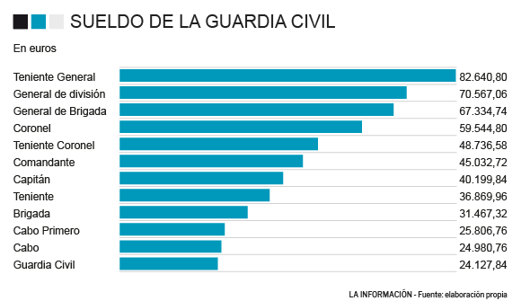 Sueldos medios en la Guardia Civil
