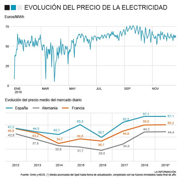 Año récord en los precios eléctricos.