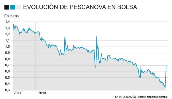 No En Noticias PescanovaSube Fiesta Bursátil Pescanova La Para c3JuTlF15K