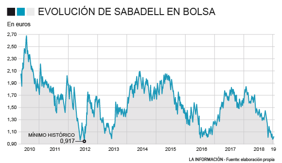bc2da2457 NOTICIAS BANCO SABADELL - Banco Sabadell no consigue rebotar en ...