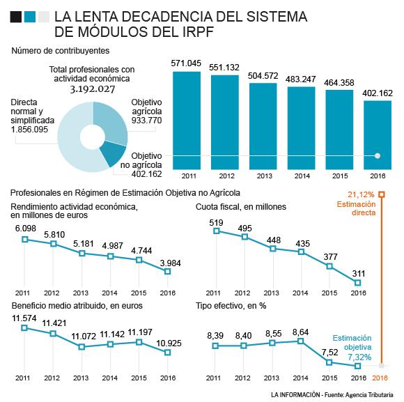 Noticias Autónomos Hacienda Negocia Cómo Sacar A 300 000
