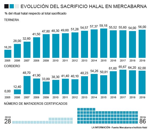 Datos carne Halal en Mercabarba.