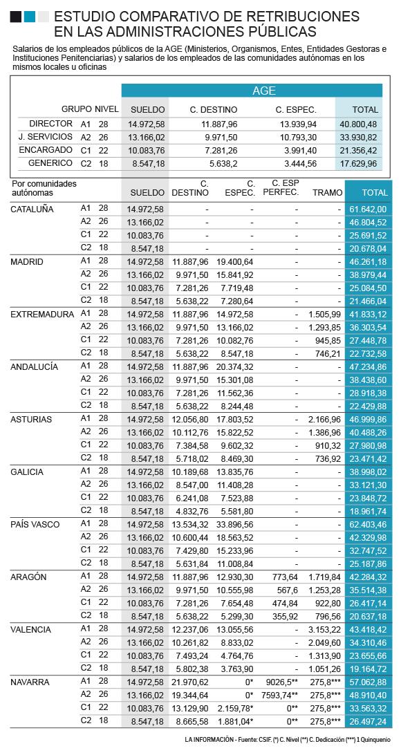 Gráfico de la comparativa de los sueldos de los funcionarios en España.