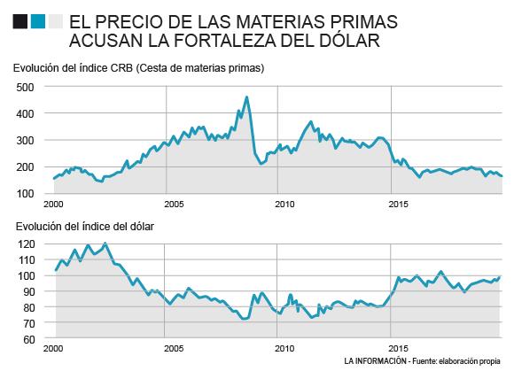 Evolución del precio de las materias primas
