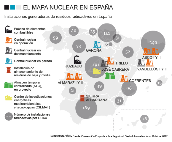 centrales nucleares.