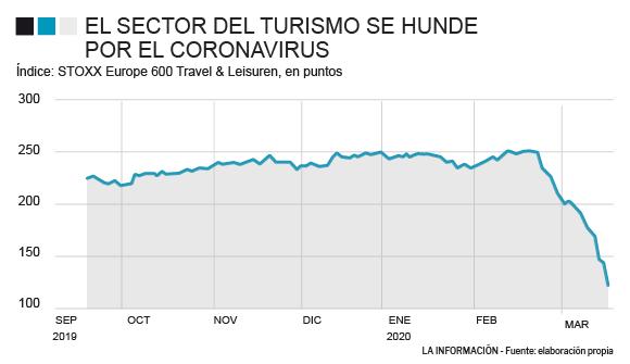 IAG, Air France, Tui, Accor... el turismo se hunde en bolsa al colapsar la actividad por el coronavirus