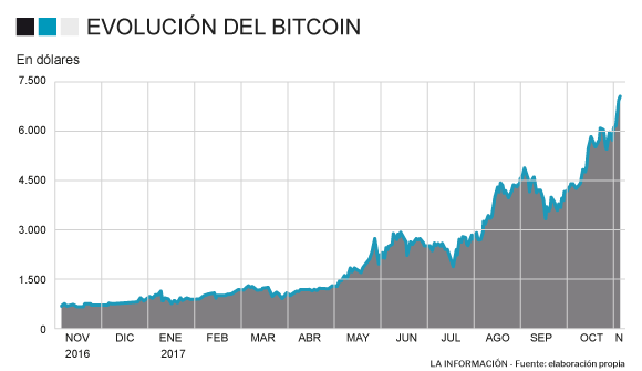 Evolución de la cotización del Bitcoin a doce meses
