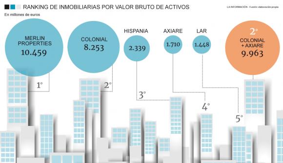 Ranking de socimis por volumen de activos