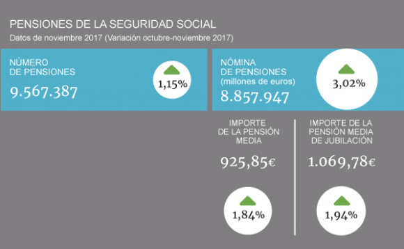 Gráfico pensiones 23 de noviembre de 2017