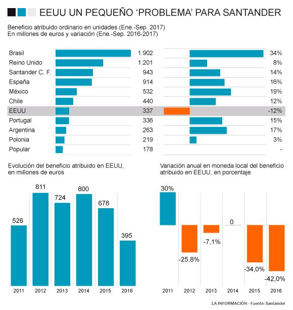 Marcha de Banco Santander en Estados Unidos