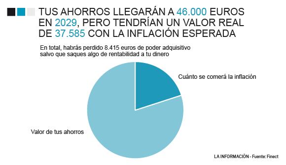 Gráfico sobre el ahorro que se debe realizar en la cuenta.