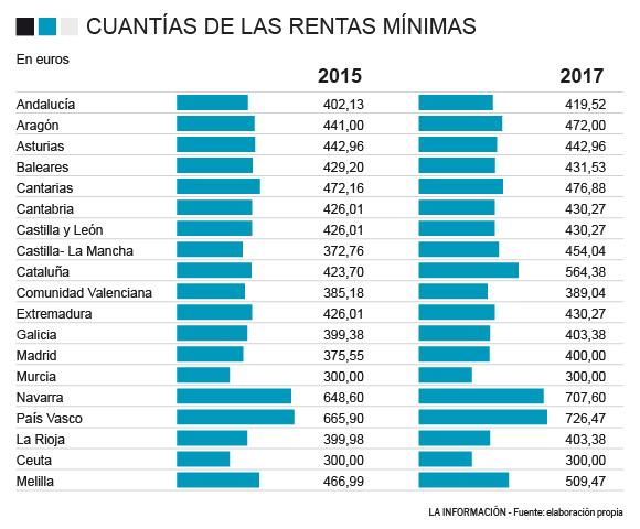 Rentas mínimas comparativa 2015 y 2017