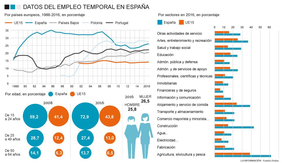 Gráfico: Empleo temporal en España