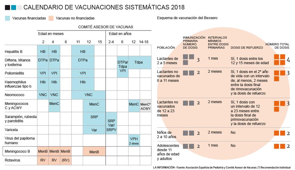 Llega La Epoca Del Calendario De Vacunas La Meningitis Sigue Siendo