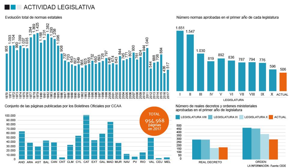 Anatomía de una parálisis: España vive la menor actividad normativa ...