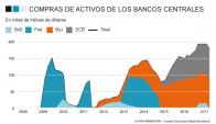 Gráfico compras de activos
