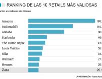 Las diez grandes marcas del sector retail