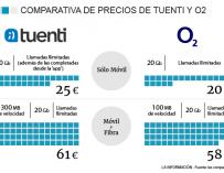 Los precios de O2 y Tuenti.