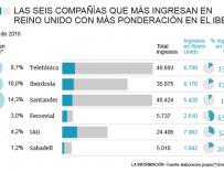 Seis de las firmas con más peso en el Ibex se juegan 30.020 millones este 12M