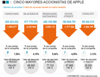 Los cinco grandes accionistas de Apple