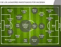 Gráfico de los jugadores que han defraudado a Hacienda