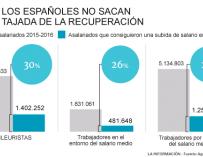 Trabajadores españoles y subidas de sueldo