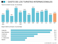 Gasto de los turistas extranjeros a septiembre