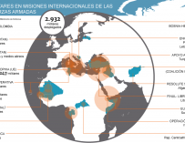 Gráfico sobre las misiones del Ejército.