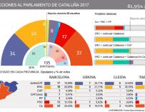 Gráfico elecciones Cataluña para noticia