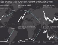Gráfico de grandes cambios en el mundo que podrían originar un crash